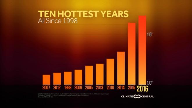 ten-hottest-years-bar-chart-2007-2016